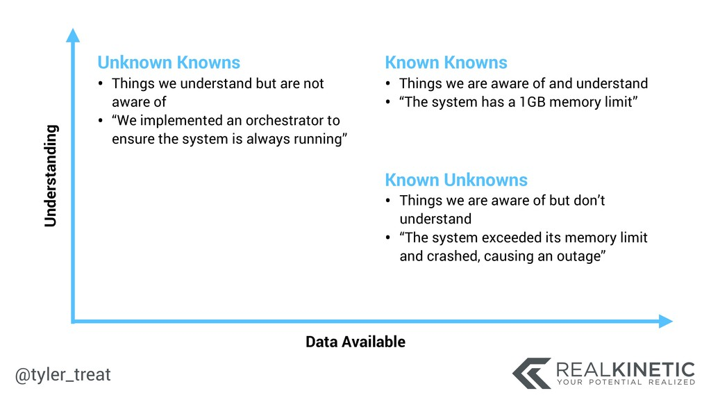 @tyler_treat Data Available Understanding Unkno...