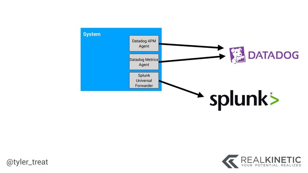 @tyler_treat System Splunk Universal Forwarder ...