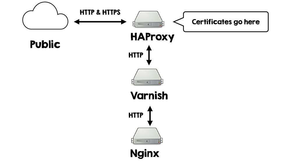 HAProxy Varnish Nginx HTTP & HTTPS HTTP HTTP Ce...