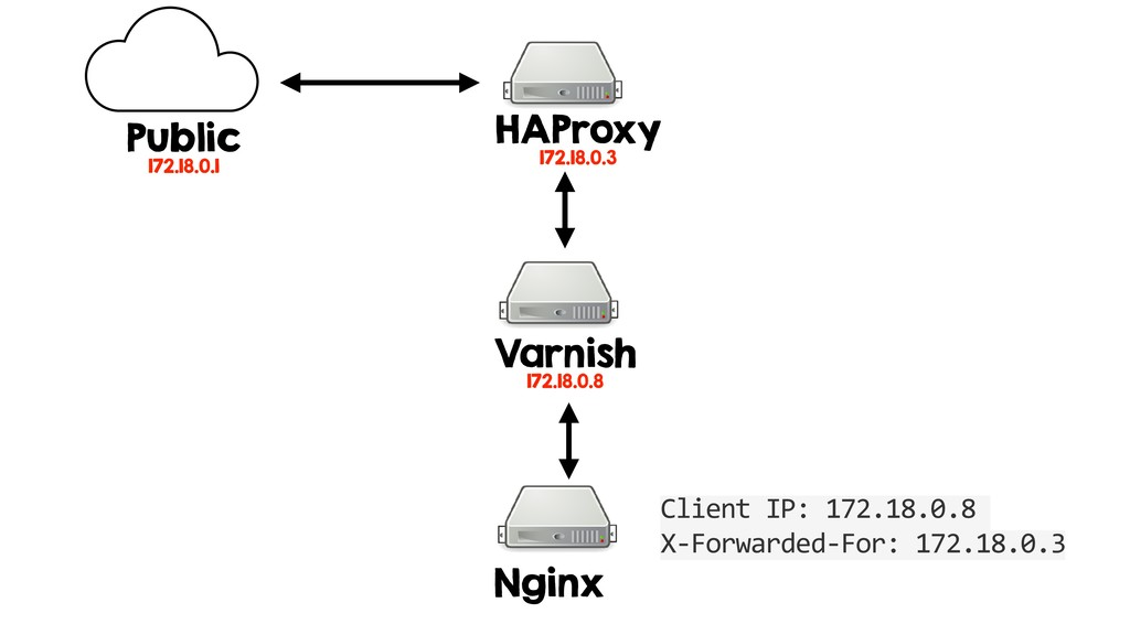 HAProxy 172.18.0.3 Varnish 172.18.0.8 Nginx Pub...