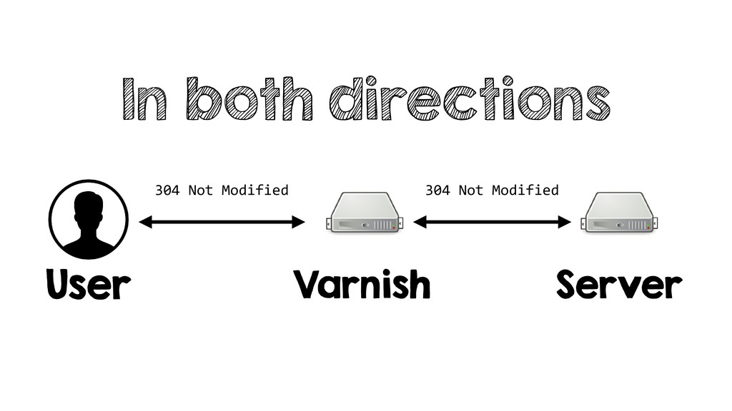 In both directions User Varnish Server 304 Not ...