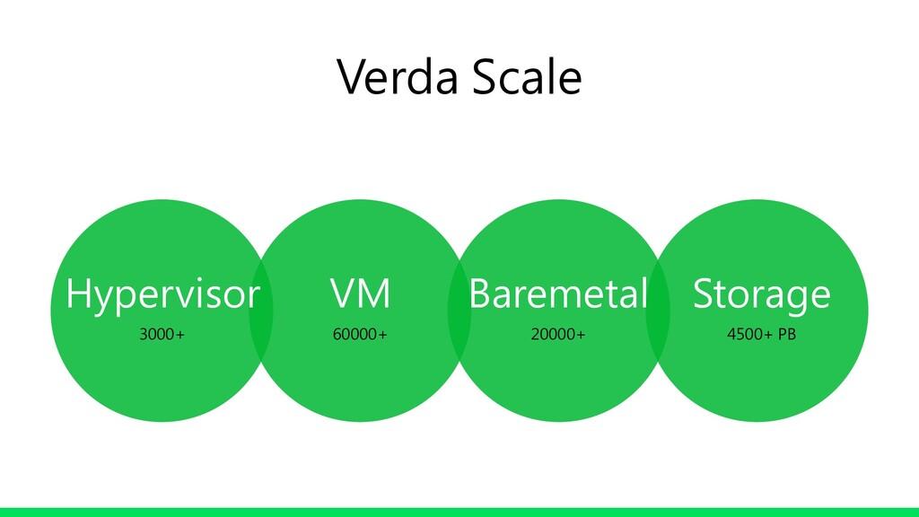 Hypervisor 3000+ VM 60000+ Baremetal 20000+ Sto...