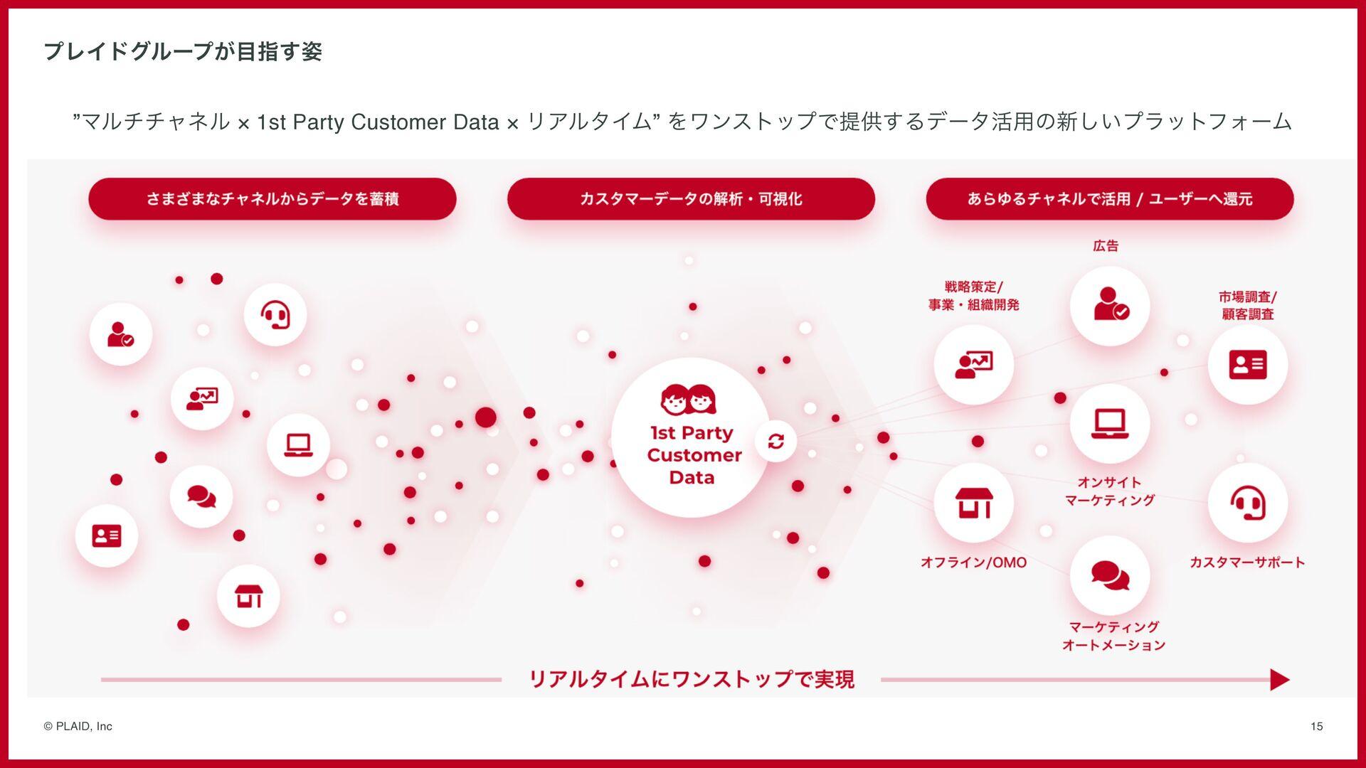 Business - Strategy ⽬標へのステップ 15 © PLAID, Inc ⾏動...
