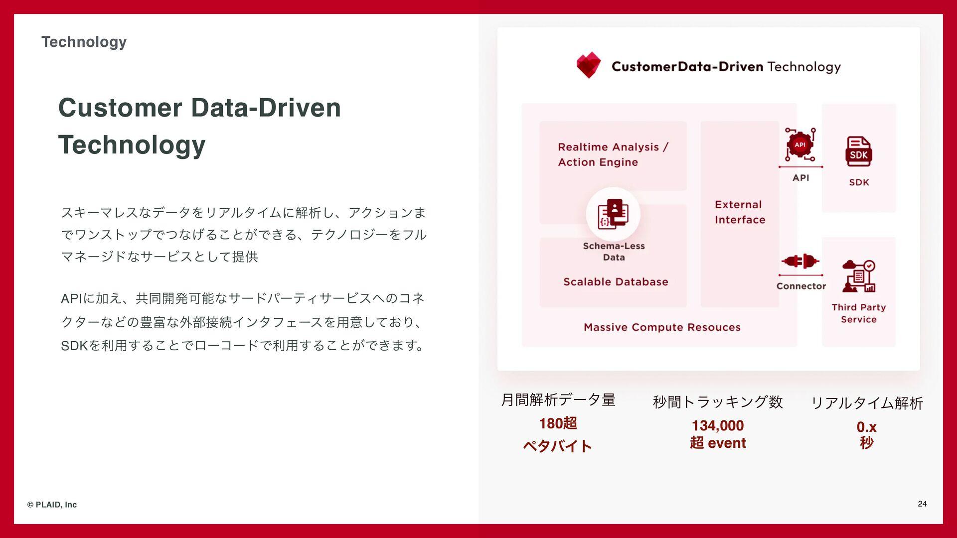 Business - KARTE プロダクト展開 24 © PLAID, Inc 解析技術を軸...