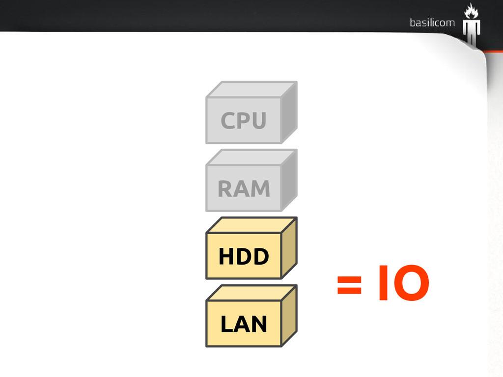 CPU RAM HDD LAN = IO