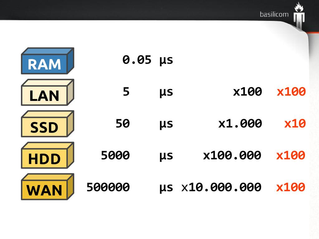 RAM SSD WAN HDD LAN 0.05 μs 5 μs x100 x100 50 μ...