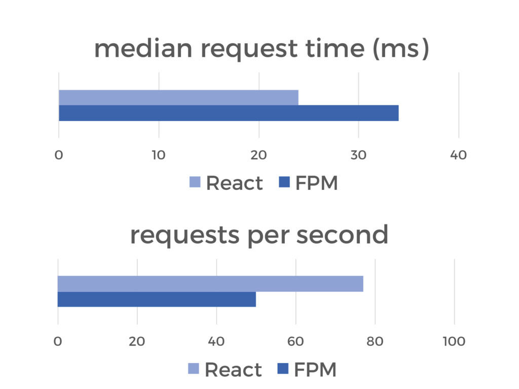 0 10 20 30 40 median request time (ms) React FP...