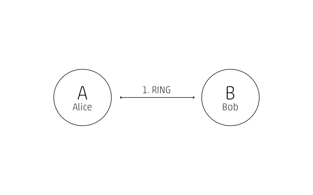 A Alice B Bob 1. RING