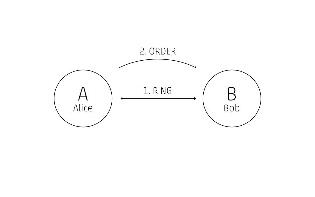 A Alice B Bob 1. RING 2. ORDER