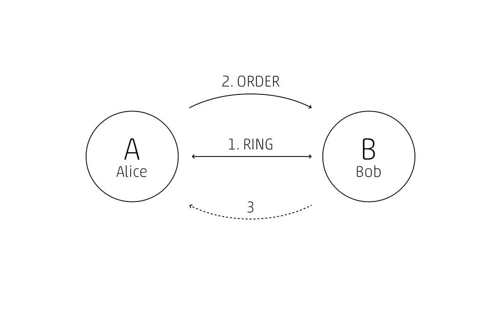 A Alice B Bob 1. RING 2. ORDER 3