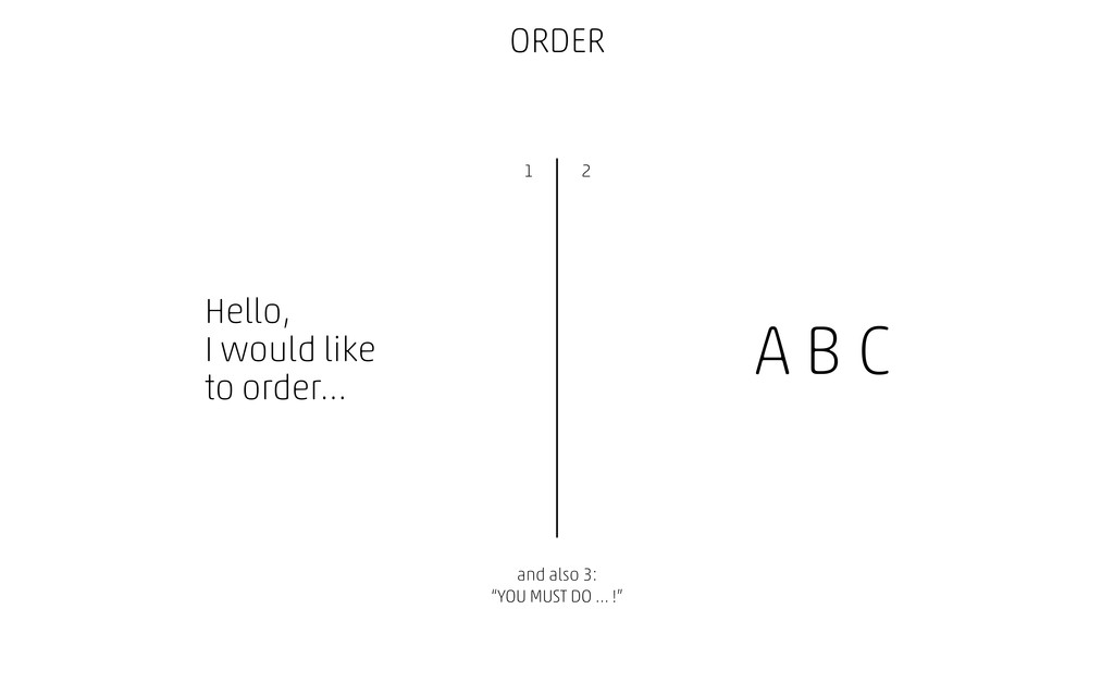 ORDER Hello, I would like to order… A B C and a...