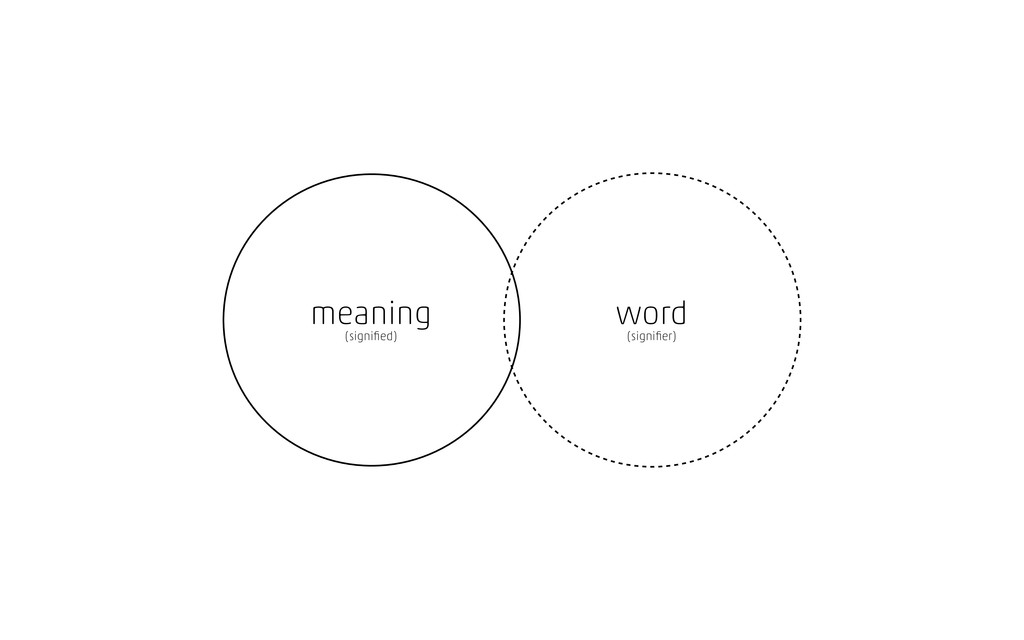 meaning (signified) word (signifier)