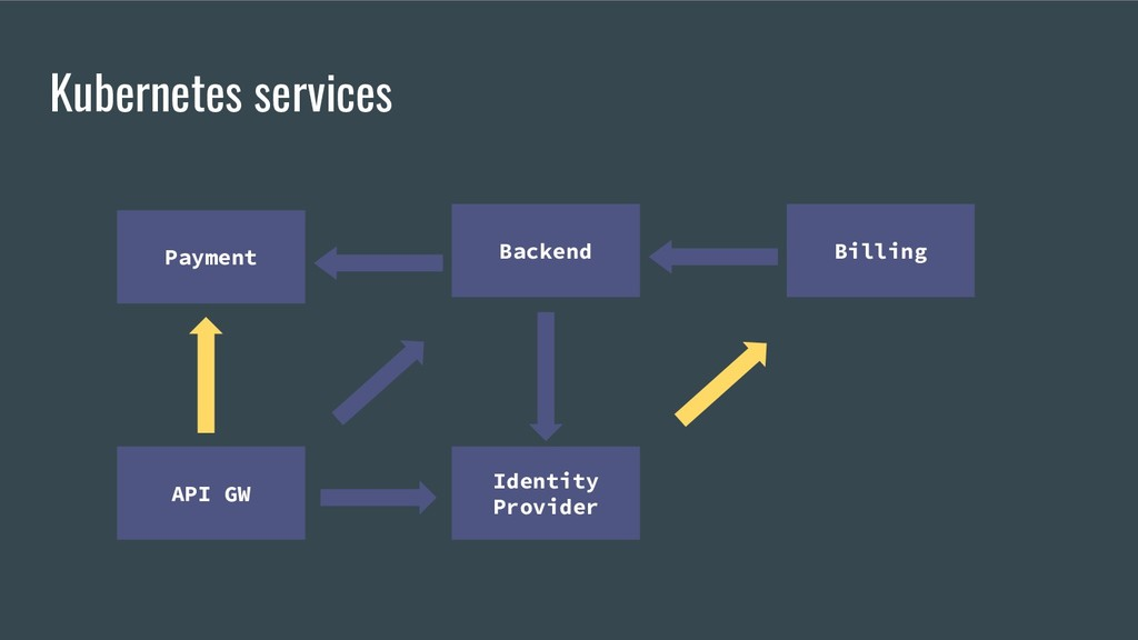Kubernetes services Payment API GW Identity Pro...