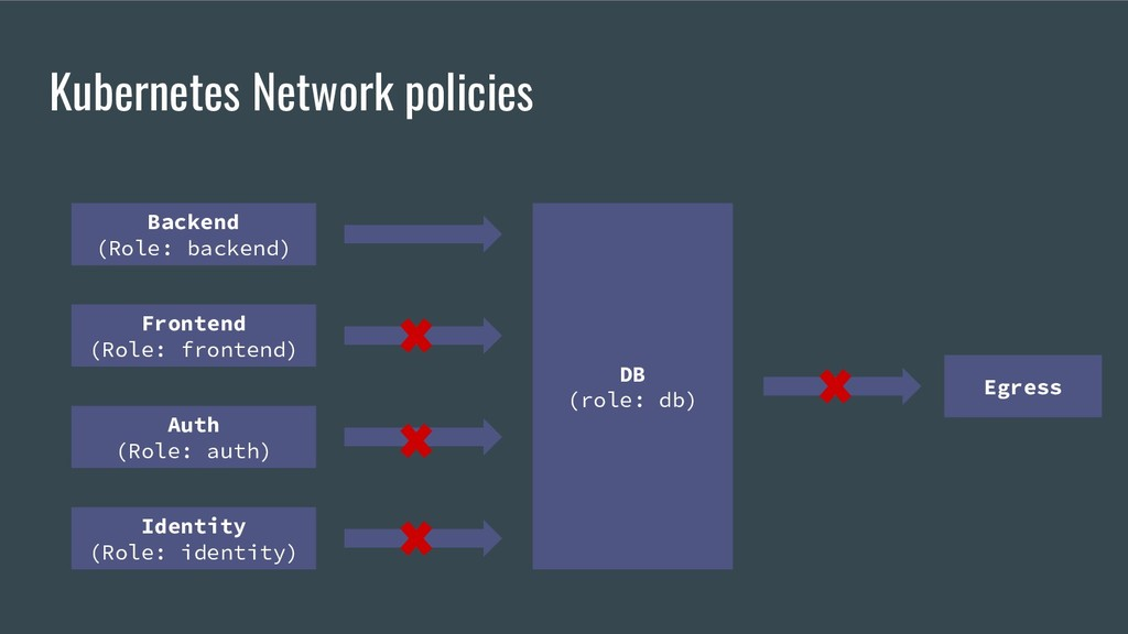 Kubernetes Network policies Backend (Role: back...