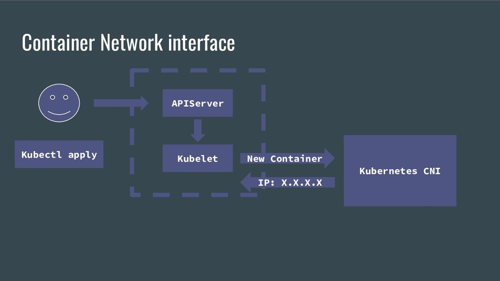APIServer Container Network interface Kubelet K...
