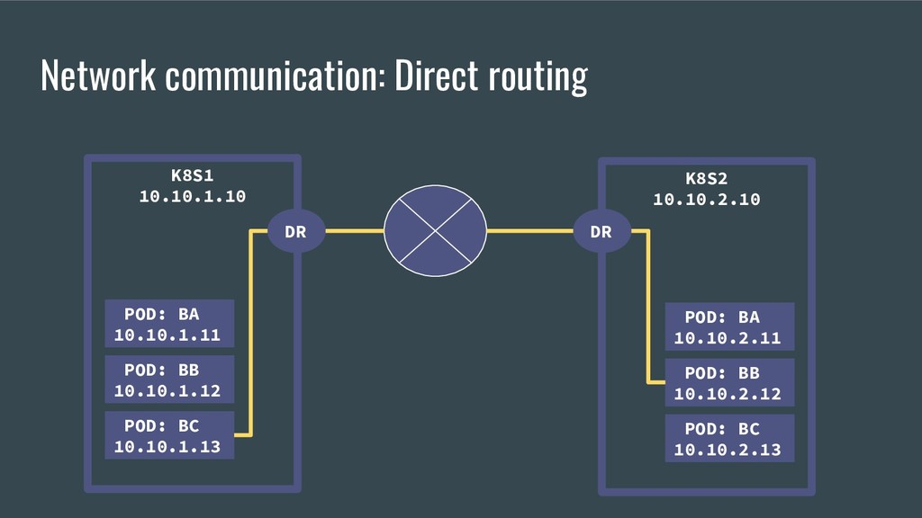 Network communication: Direct routing K8S2 10.1...