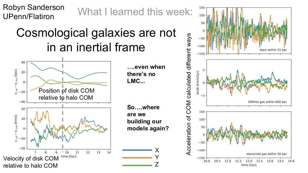 Cosmological galaxies are not in an inertial fr...