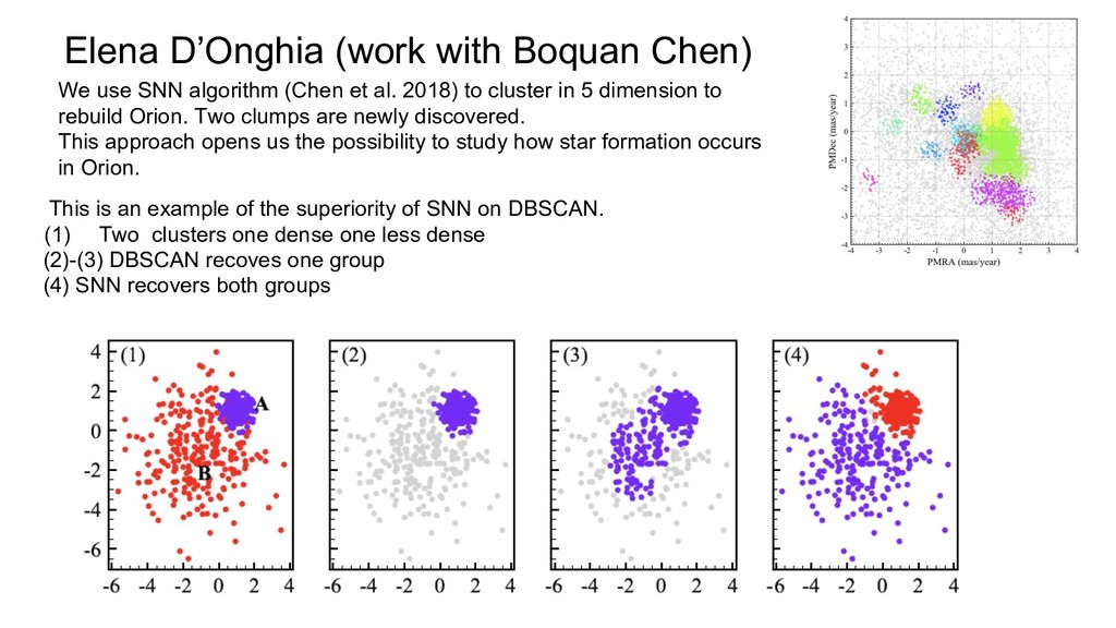 Elena D'Onghia (work with Boquan Chen) We use S...