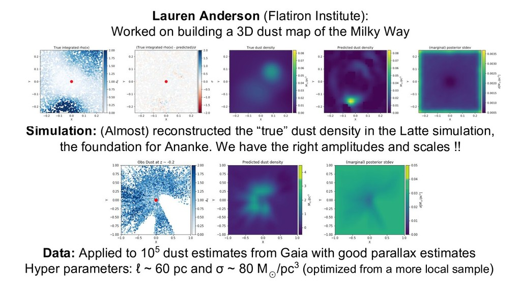 Lauren Anderson (Flatiron Institute): Worked on...