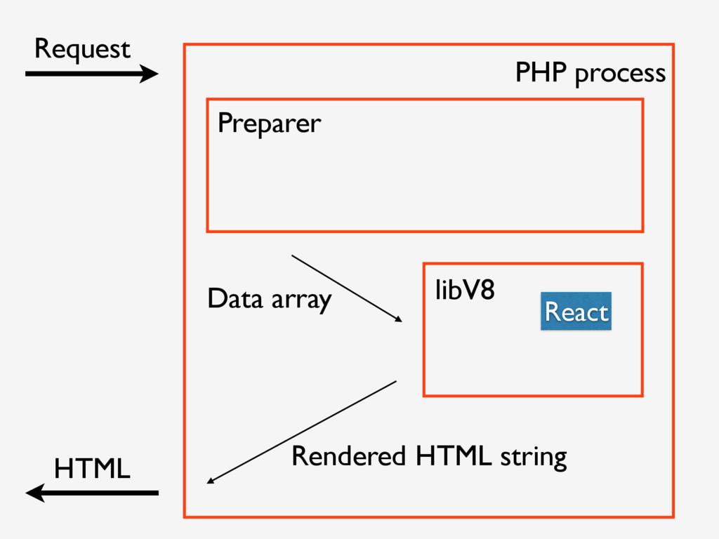 Request HTML Preparer libV8 React PHP process D...