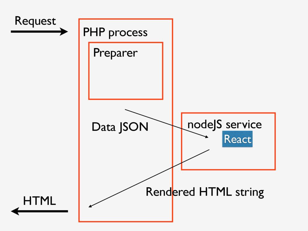 Request HTML Preparer nodeJS service PHP proces...