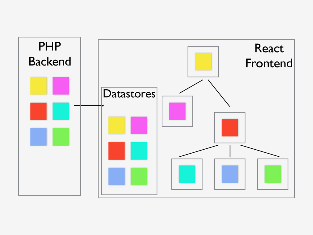 PHP Backend React Frontend Datastores