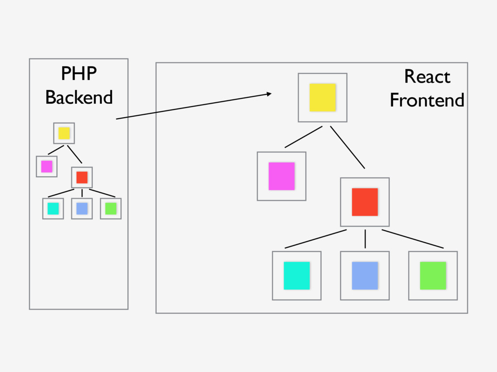 PHP Backend React Frontend