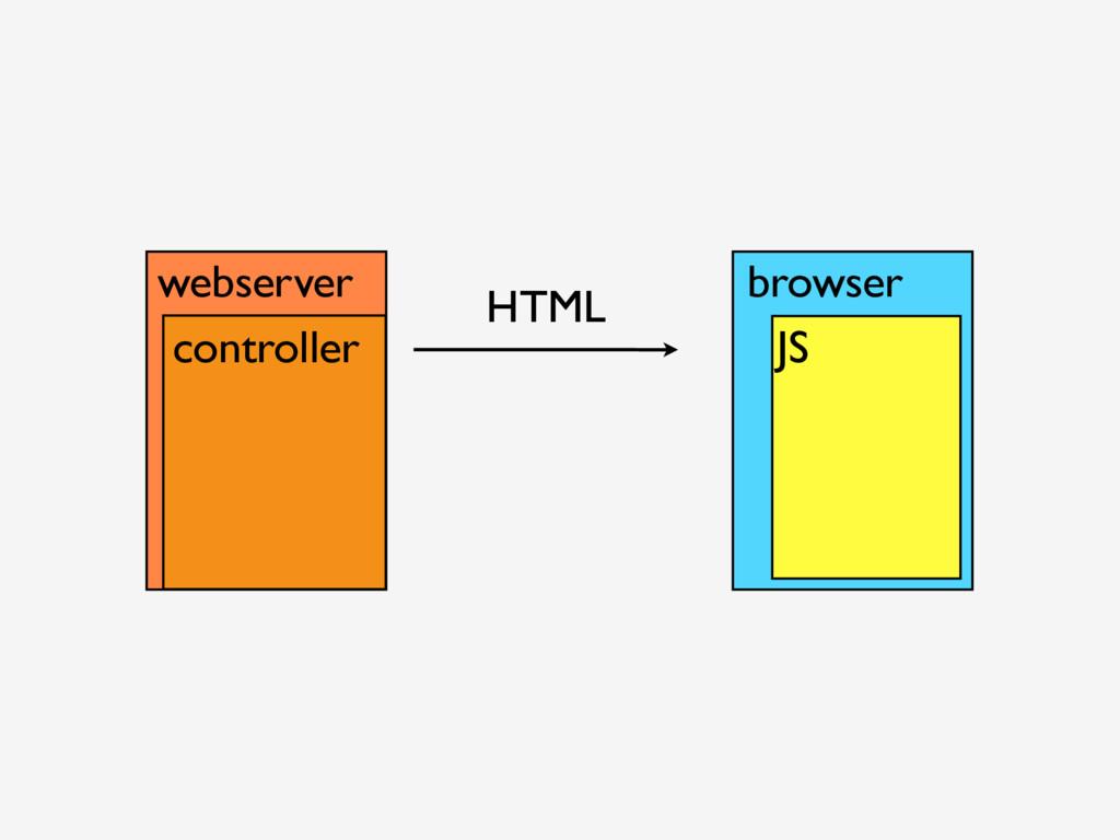 webserver HTML browser JS controller