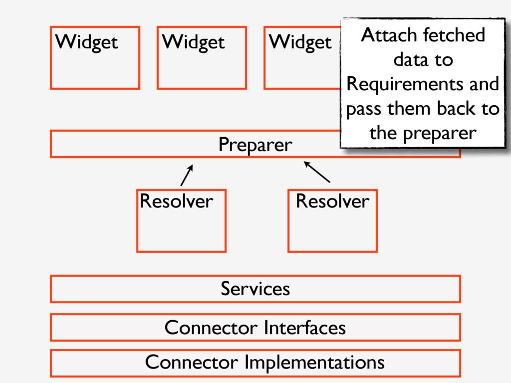 Widget Widget Widget Widget Preparer Resolver R...