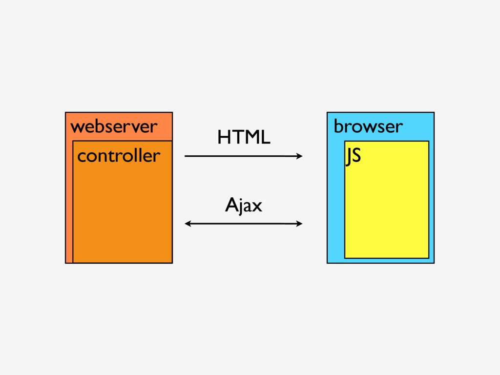 webserver HTML browser JS Ajax controller