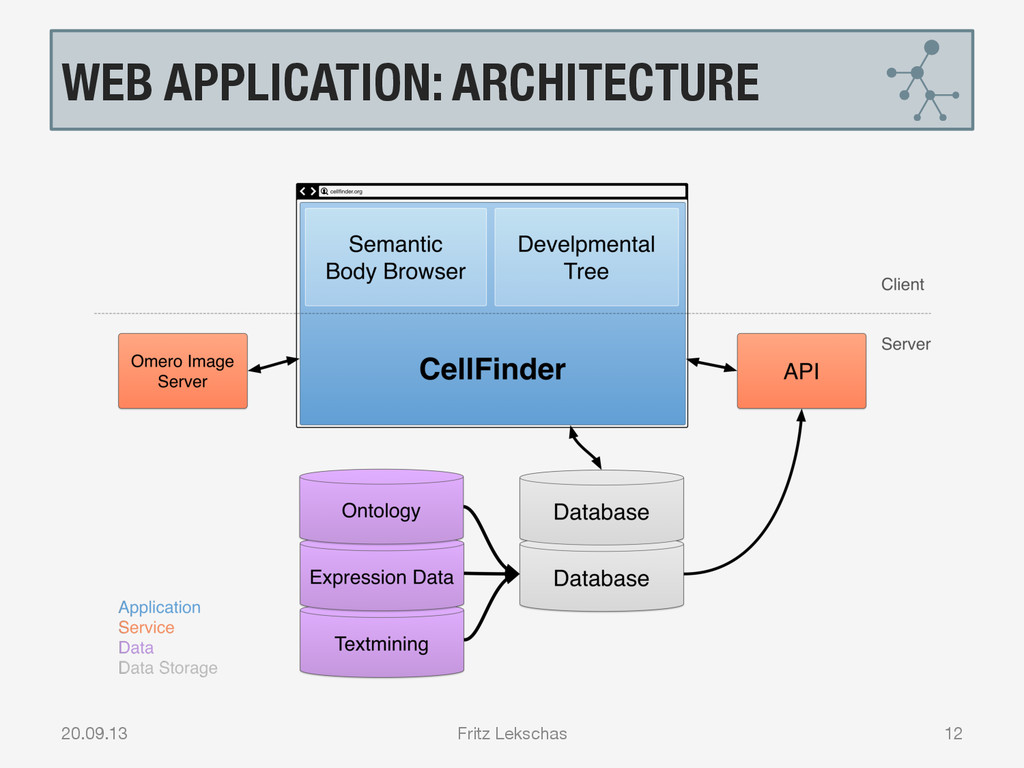WEB APPLICATION: ARCHITECTURE