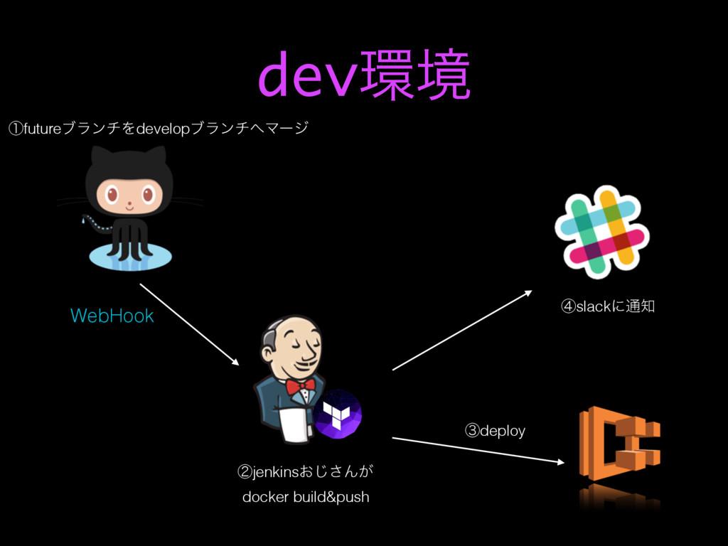 devڥ ᶄjenkins͓͡͞Μ͕ docker build&push ᶃfutureϒϥ...