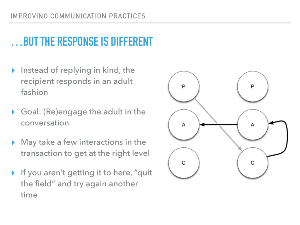 IMPROVING COMMUNICATION PRACTICES …BUT THE RESP...