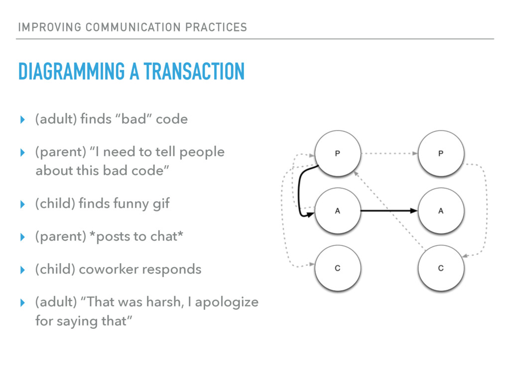 IMPROVING COMMUNICATION PRACTICES DIAGRAMMING A...