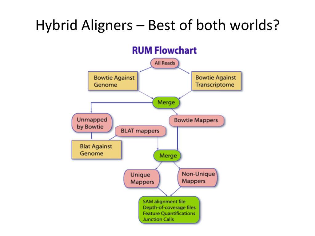 Hybrid Aligners – Best of both...