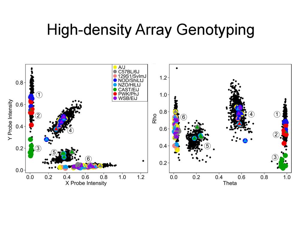 High-density Array Genotyping