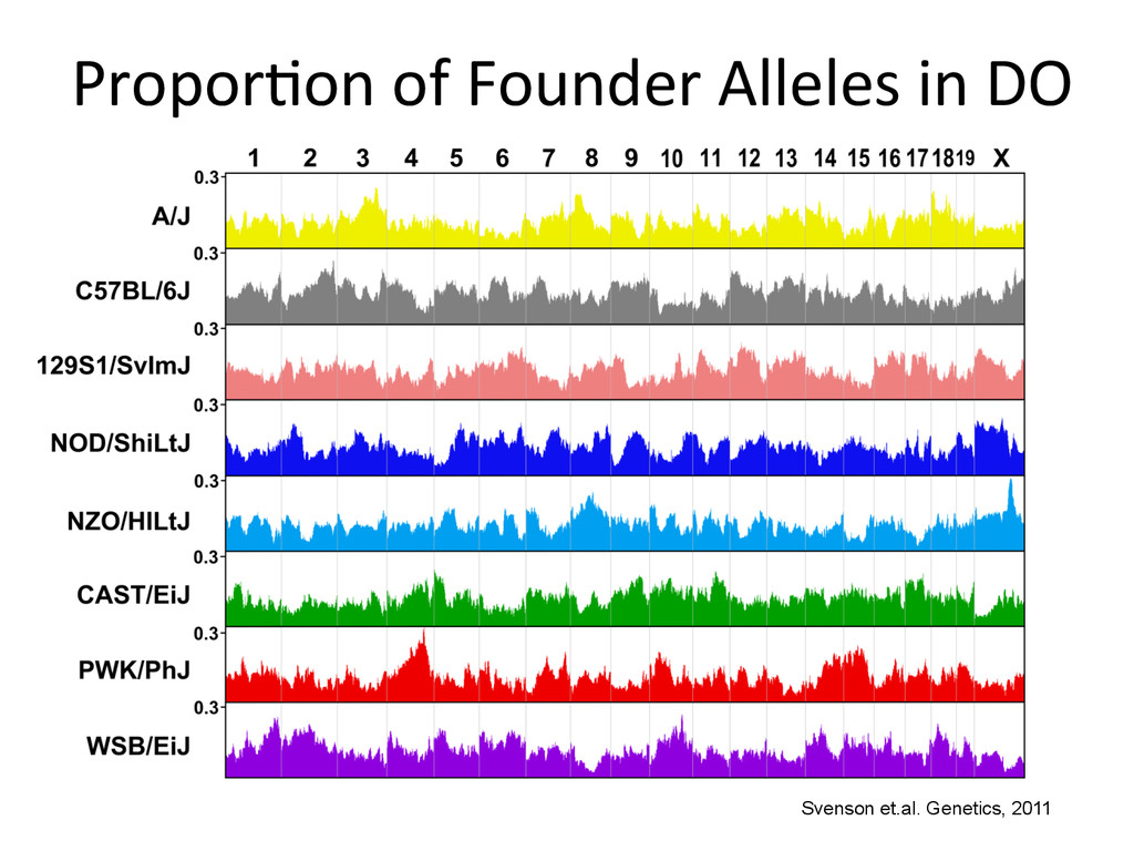 ProporNon of Founder Alleles in ...