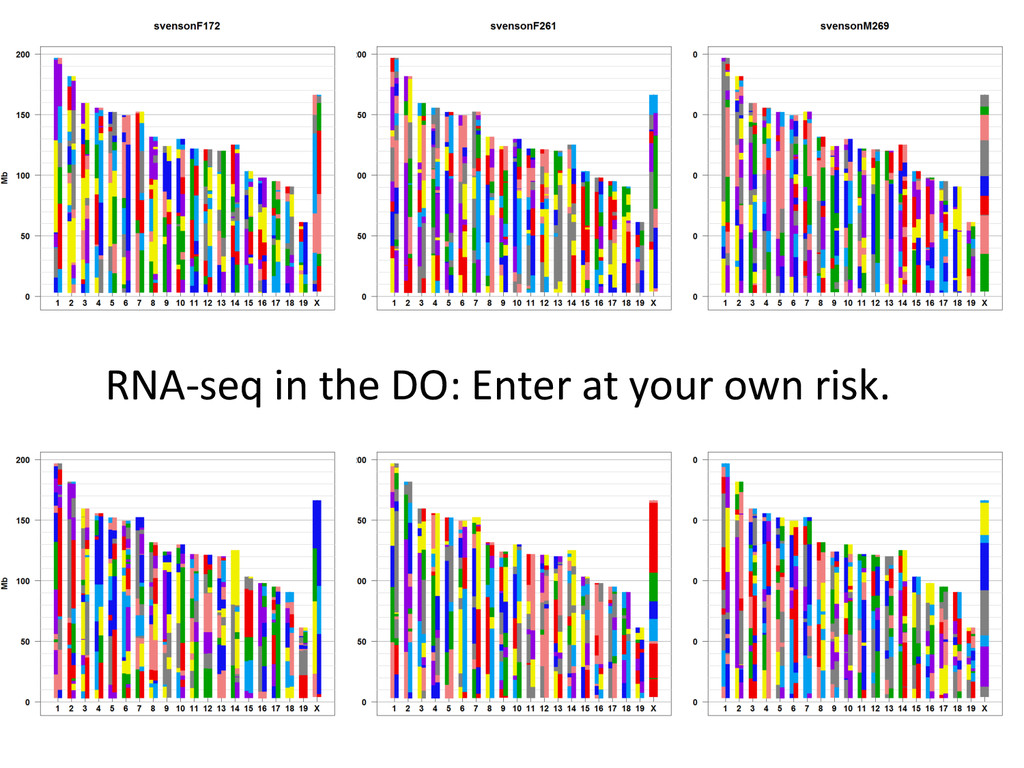 RNA-‐seq in the DO: Enter at ...