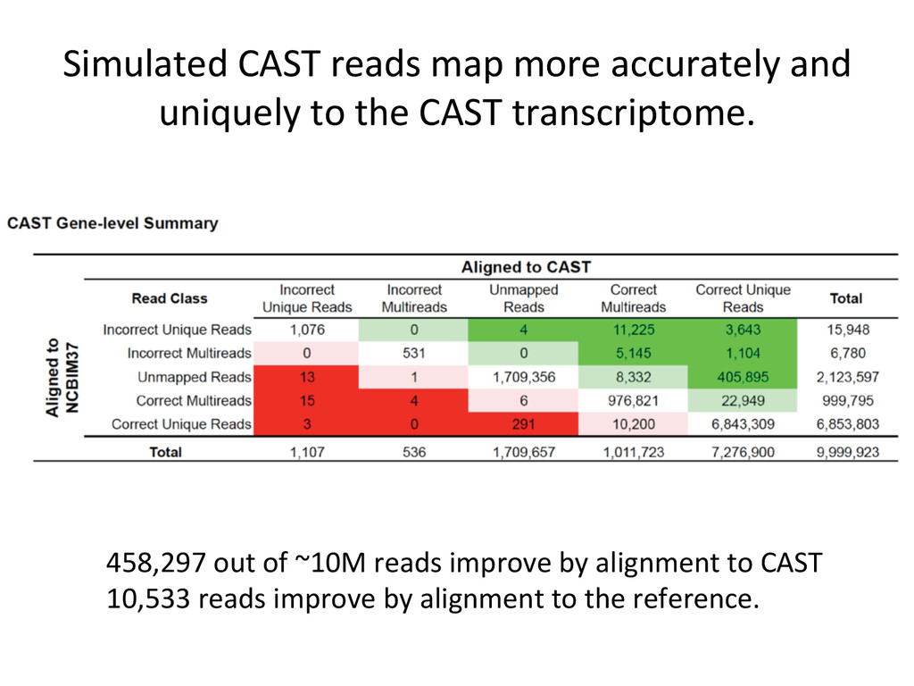Simulated CAST reads map more ac...