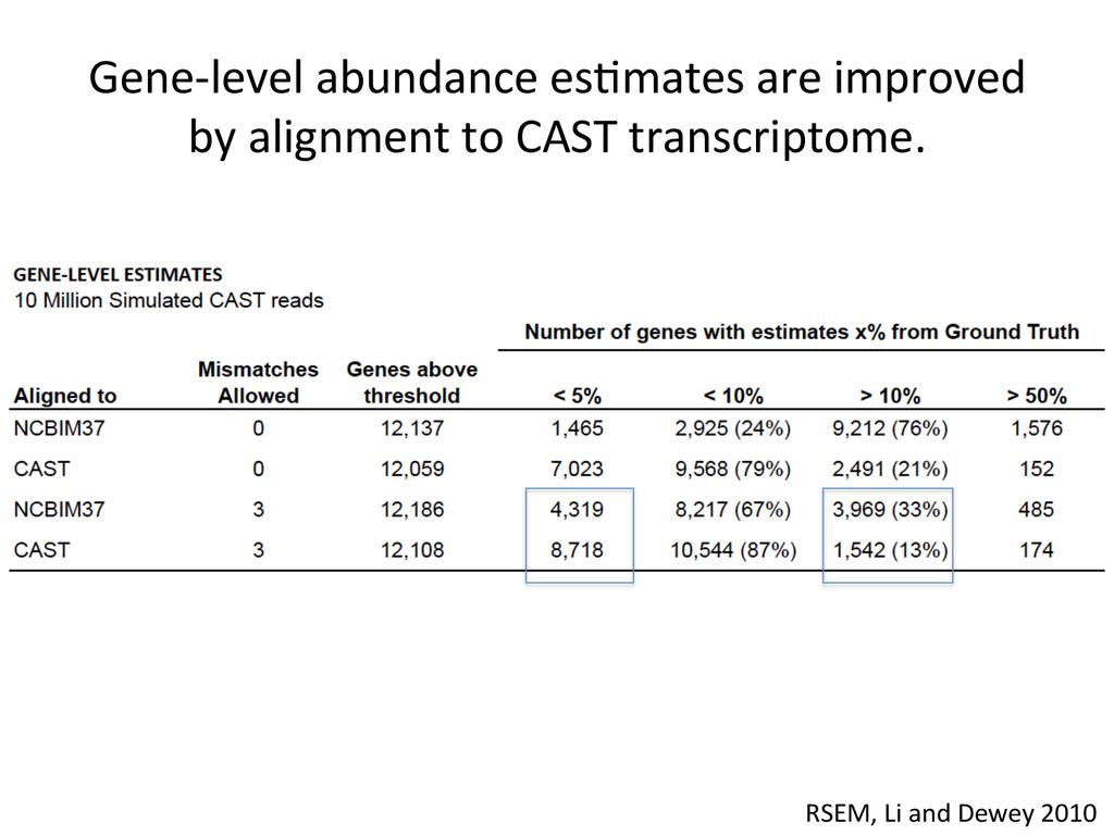 Gene-‐level abundance esNmates are ...
