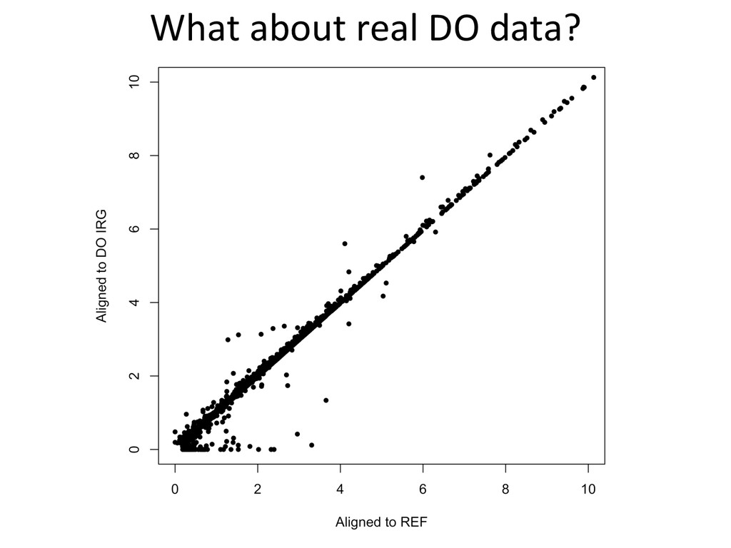 What about real DO data?
