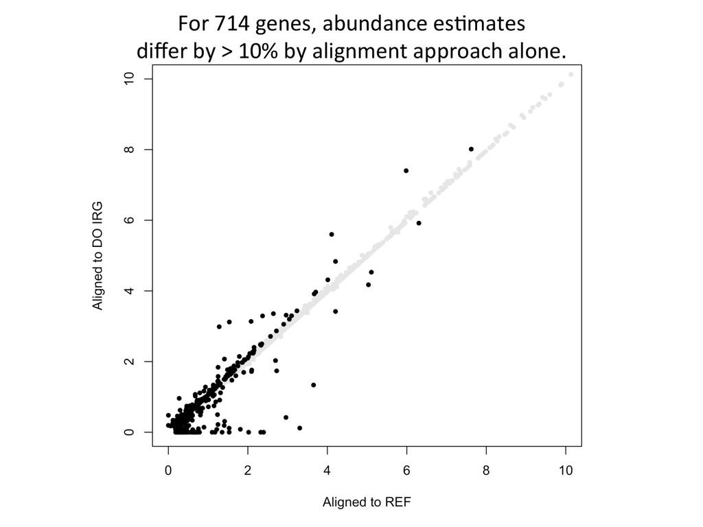 For 714 genes, abundance esNmates...