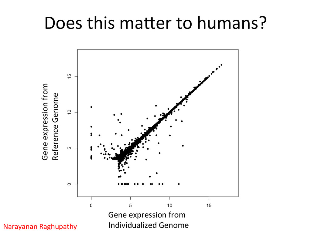 Does this mafer to humans?  Gene...