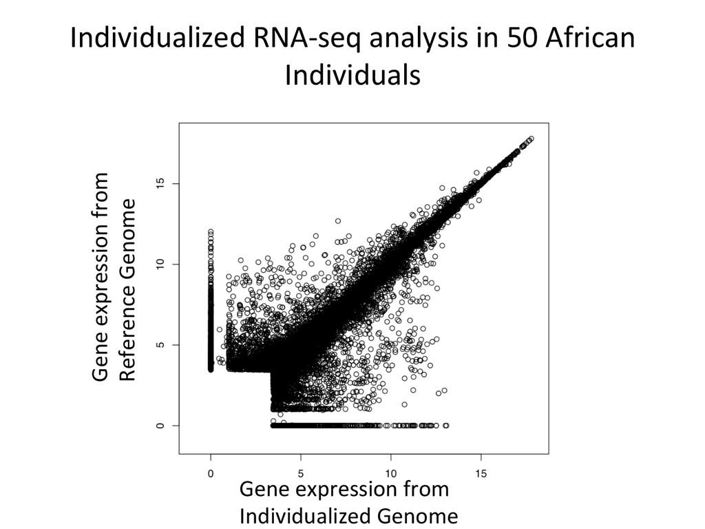 Individualized RNA-‐seq analysis in...