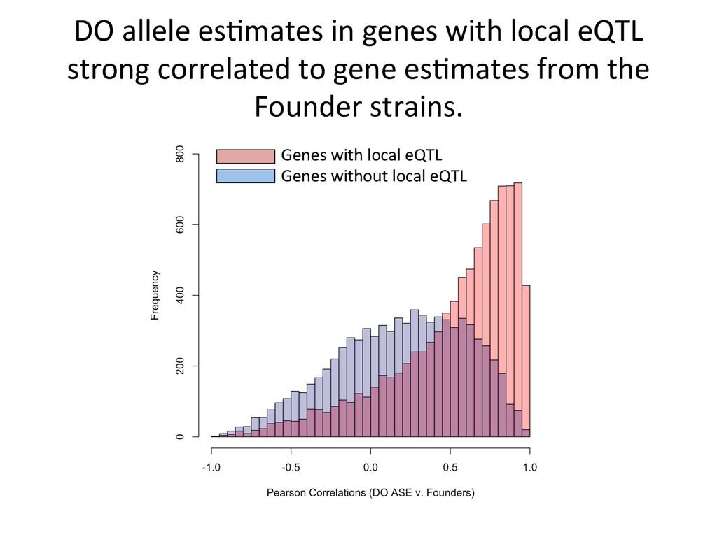 DO allele esNmates in genes with...