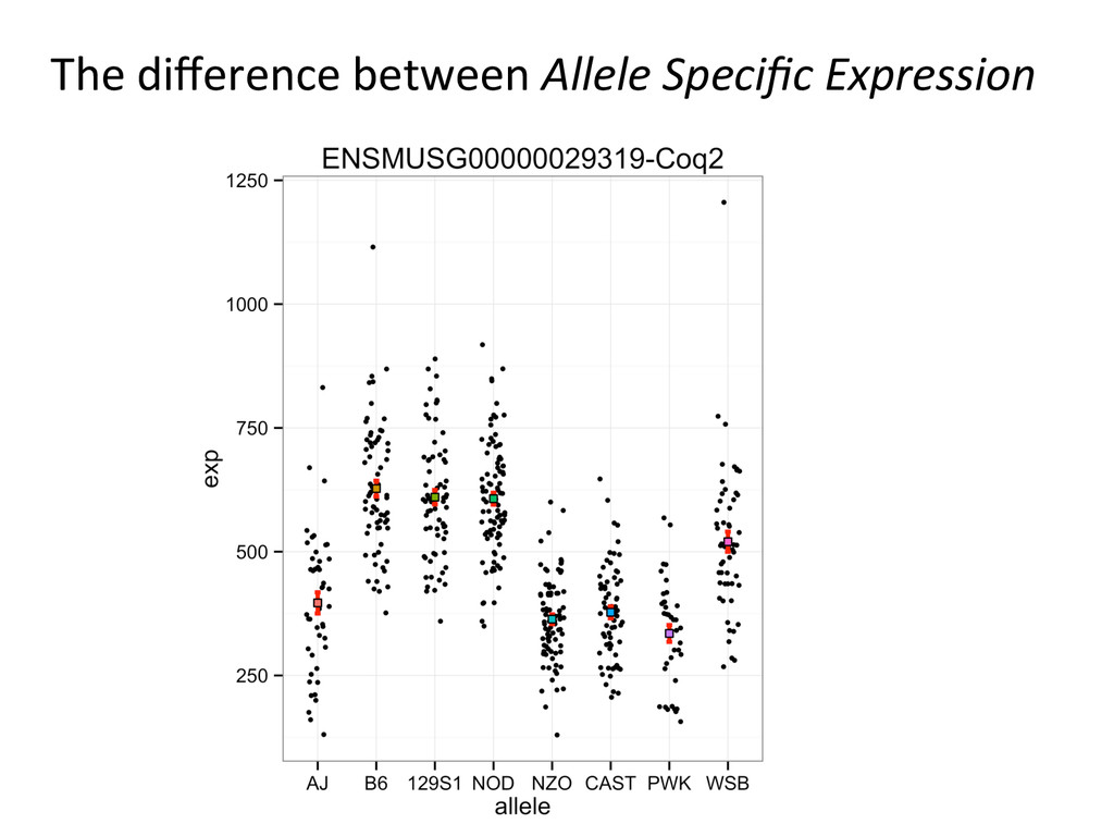 The difference between Allele Specifi...