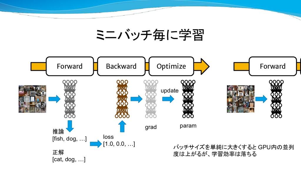 ミニバッチ毎に学習 Forward Backward Optimize 推論 [fish, d...