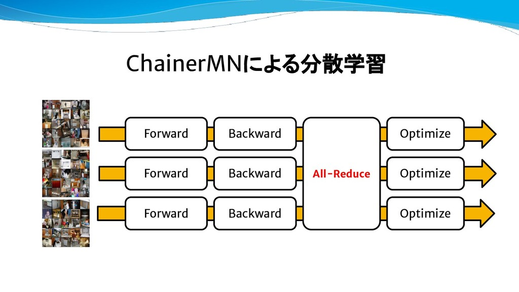 ChainerMNによる分散学習 All-Reduce Forward Forward For...