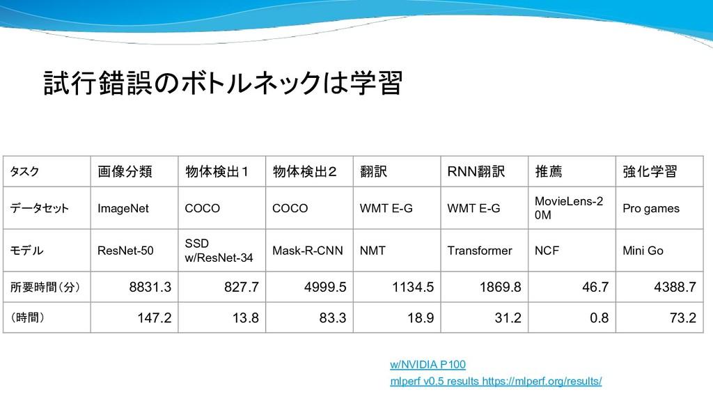 試行錯誤のボトルネックは学習 w/NVIDIA P100 mlperf v0.5 result...