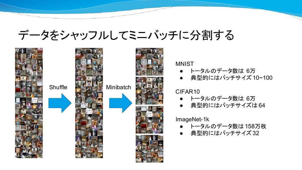 データをシャッフルしてミニバッチに分割する Shuffle Minibatch MNIST ●...